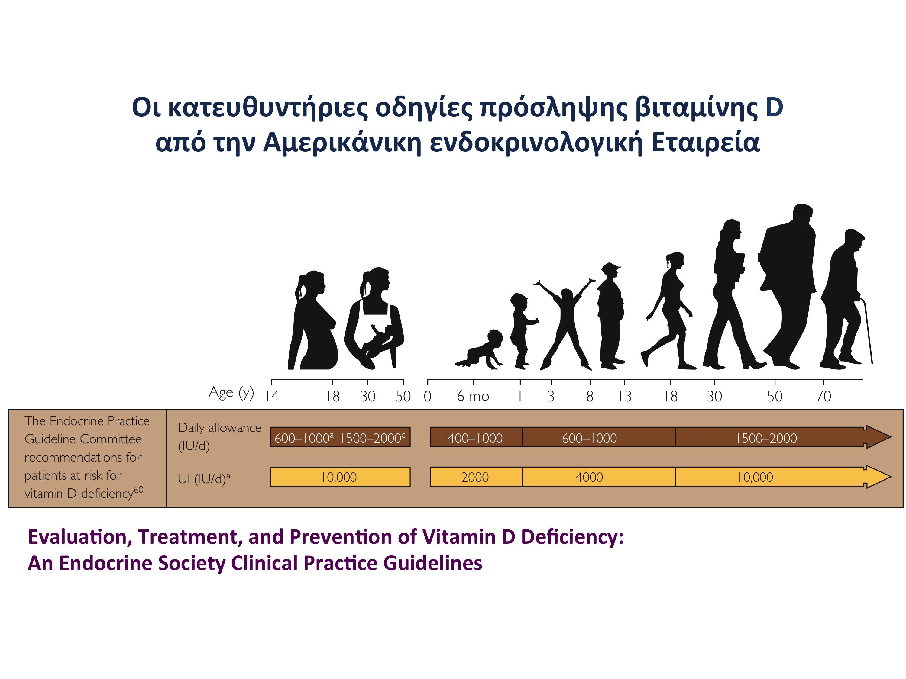 Νέος ρόλος της Βιταμίνης D σε παιδιά και ενήλικες