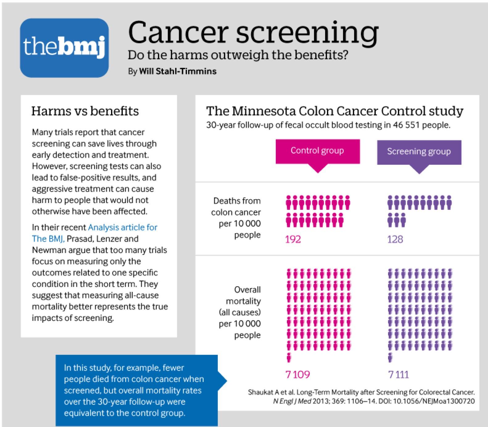 """Γιατί ο Προληπτικός Έλεγχος για τον Καρκίνο όχι μόνο δεν """"Σώζει Ζωές"""" αλλά είναι και Επιζήμιος, σύμφωνα με μελέτη στο British Medical Journal."""