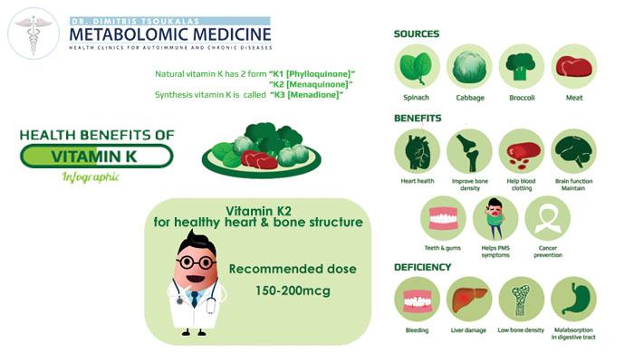 Βιταμίνη Κ2 ο ρόλος της στην υγεία της καρδιάς και των οστών