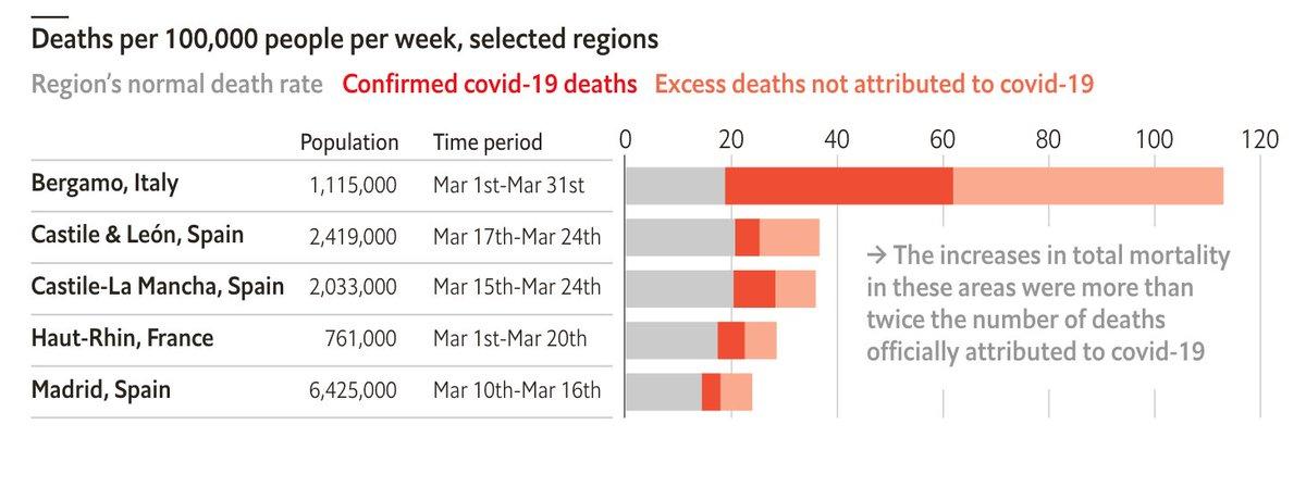 COVID-19: Σύγκριση Θνητότητας στη Βόρεια Ιταλία σε σχέση με την Κεντρική και Νότια Ιταλία